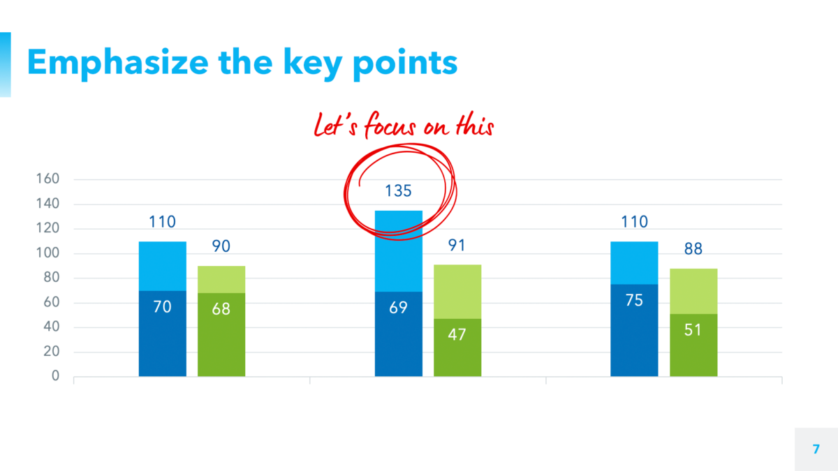 Use Visual Communication To Elevate Your Presentations - Use charts and graphs